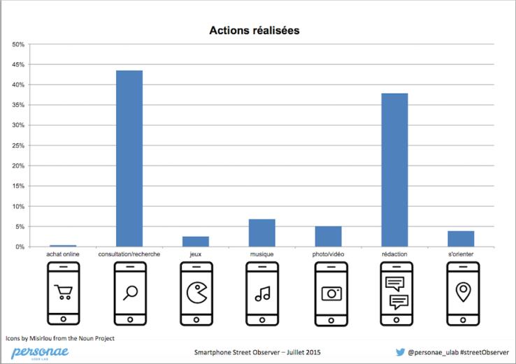 actions réalisées - les bruits du digital