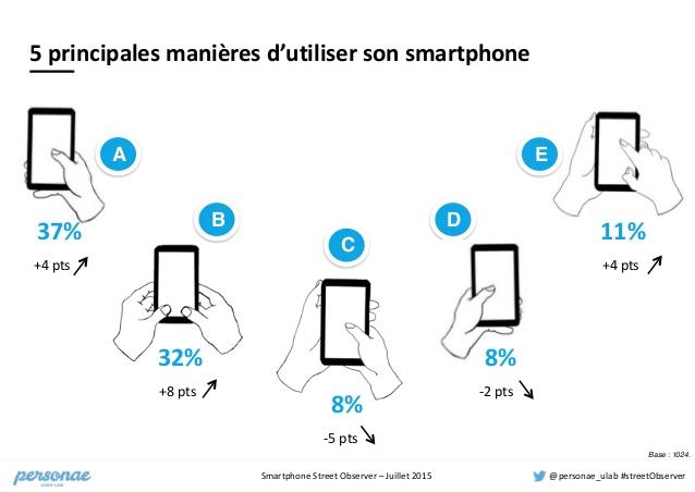 Utilisation smartphone - les bruits du digital