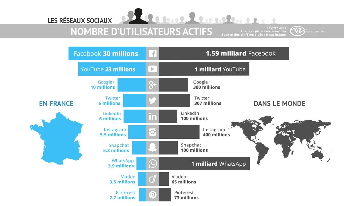 nombre d'utilisateurs des principaux réseaux sociaux en France et dans le monde en 2016 - Les bruits du digital