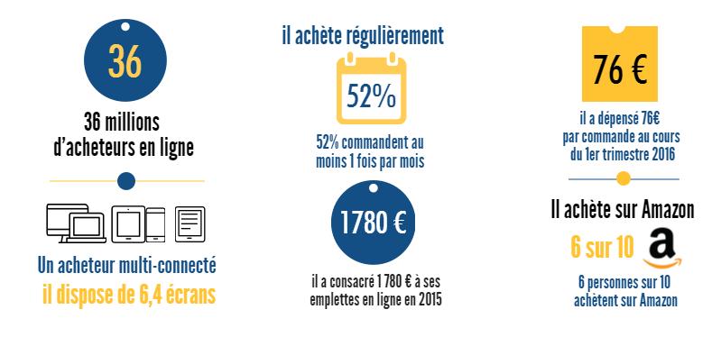 infographie lk_conseil | Les bruits du digital
