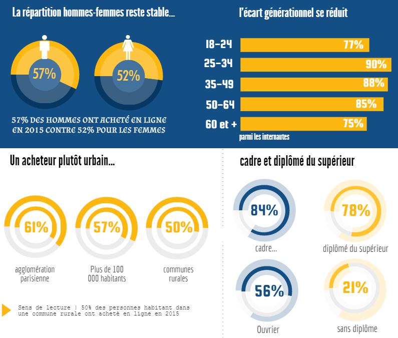 infographie lk_conseil_2 | Les bruits du digital