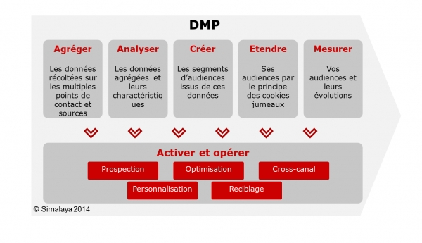 DMP - Les bruits du digital