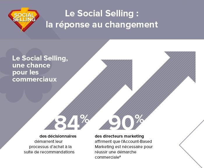 Inforgraphie SocialSelling.fr - Les bruits du digital