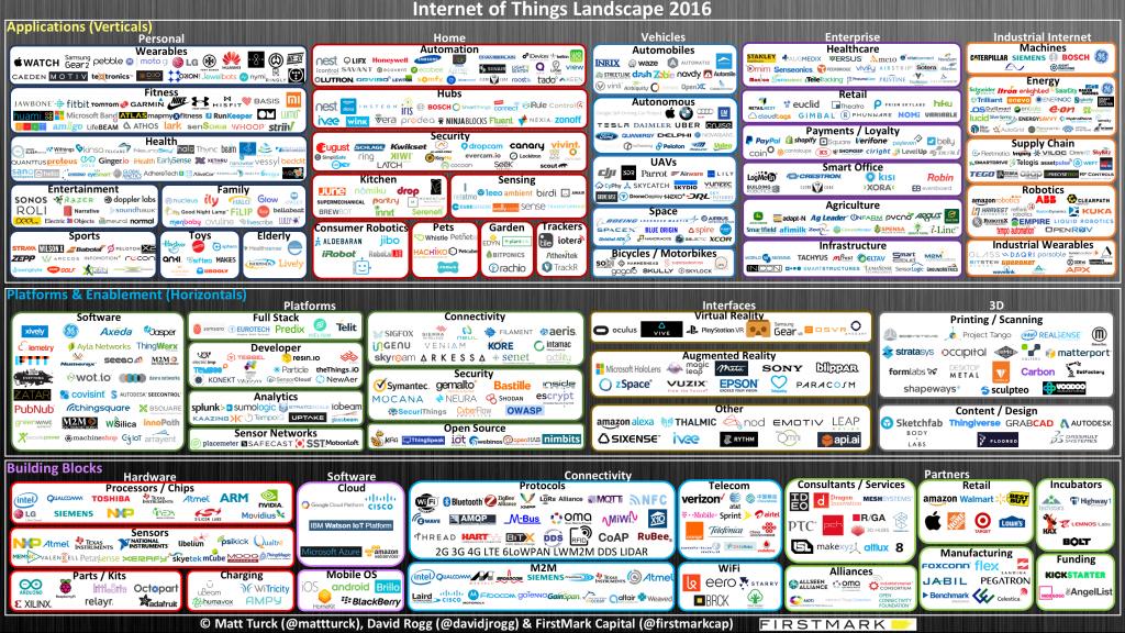 Les bruits du digital   IoT : Une évolution technologique à risques ?