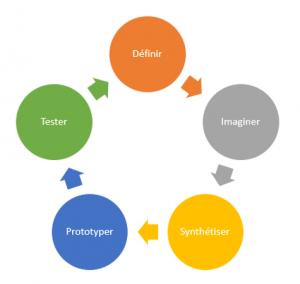 Design thinking - Les bruits du digital