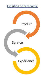 design thinking - évolution d el'économie - les bruits du digital