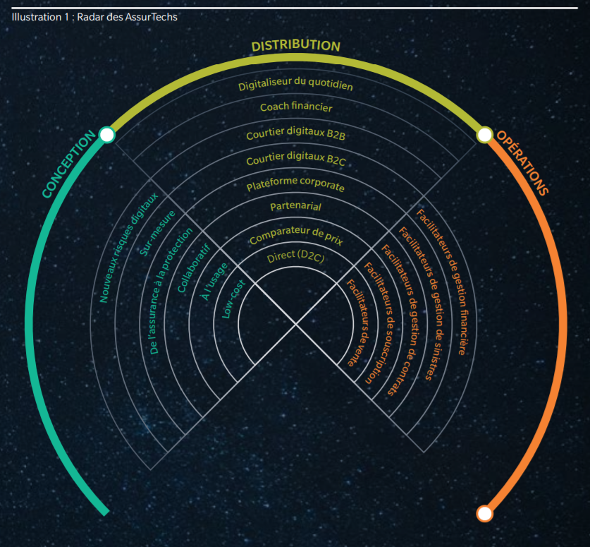 Radar insurtech de Oliver Wyman & Policen Direckt - Les bruits du digital